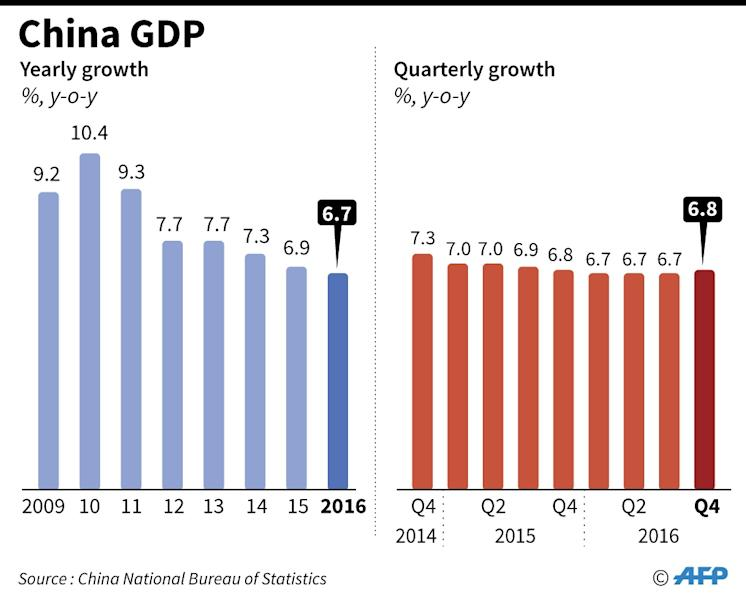 Chinese Premier Li Keqiang announces a trimmed 2017 GDP growth target of around 6.5 percent (AFP Photo/Gal ROMA)