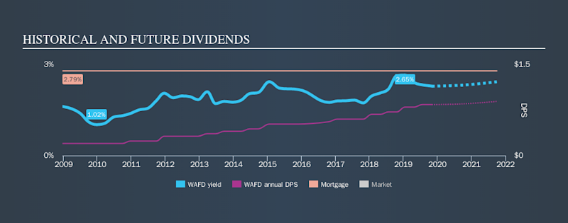NasdaqGS:WAFD Historical Dividend Yield, November 2nd 2019