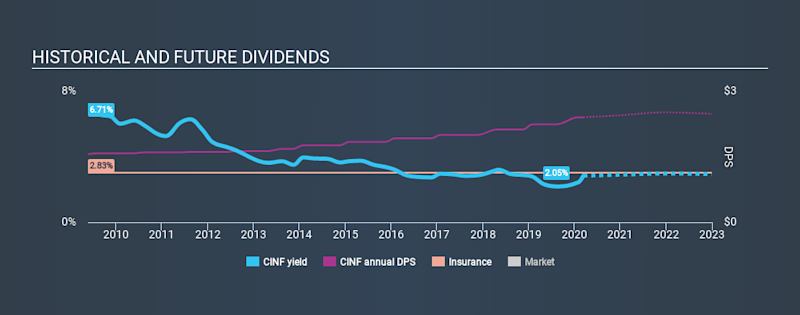 NasdaqGS:CINF Historical Dividend Yield, March 12th 2020