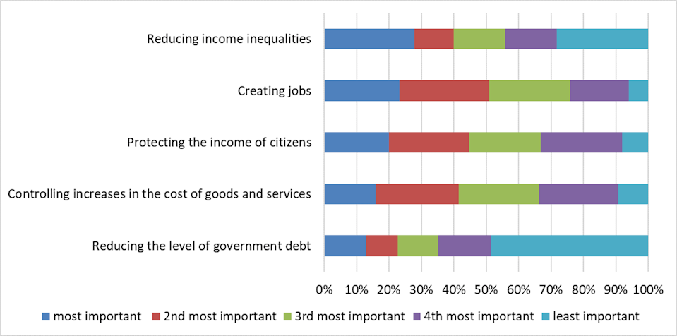 A graph shows the importance respondents placed on certain economic priorities.