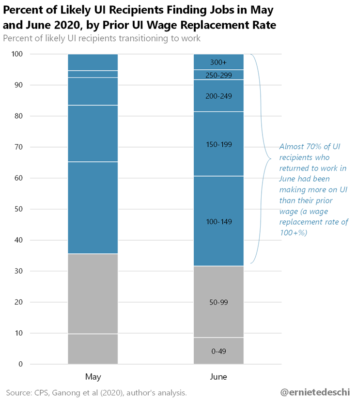 Seven in 10 workers who returned to a job in June were making more on unemployment than their previous wages, according to an analysis of the Current Population Survey by Ernie Tedeschi. Chart: Courtesy of Ernie Tedeschi
