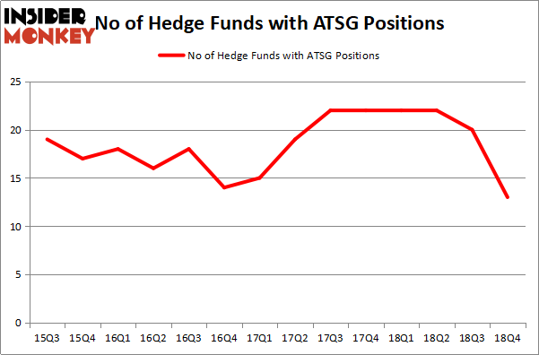 Here's What Hedge Funds Think About Air Transport Services