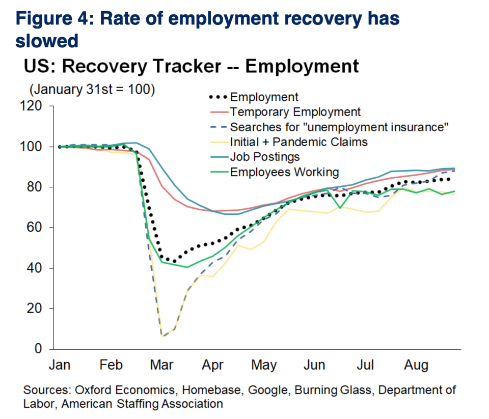 The labor market recovery lost momentum in early September while overall activity has been resilient even amid the absence of additional fiscal stimulus. (Source: Oxford Economics)