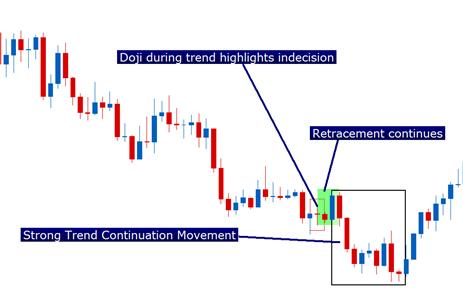 The_Doji_Candlestick_body_Picture_4.png, Candlestick Confessions: The Doji