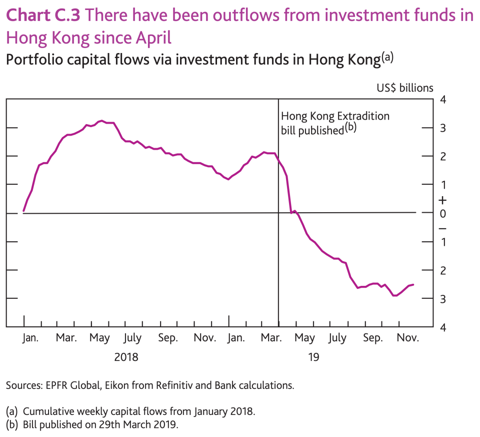 Outflows from Hong Kong investment funds since April. Photo: Bank of England