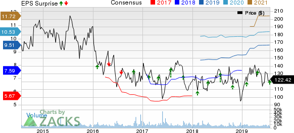 Alexion Pharmaceuticals, Inc. Price, Consensus and EPS Surprise