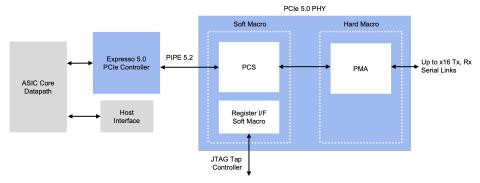 Rambus Announces Comprehensive PCI Express 5.0 Interface Solution