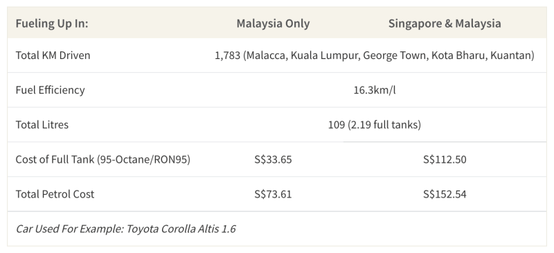 This table shows the total petrol cost of a road trip throughout Malaysia in a Toyota Corolla Altis 1.6 depending on where the driver fuels up