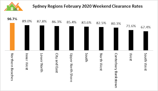 Latest auction market and house asking price trends. Source: Michael Yardney