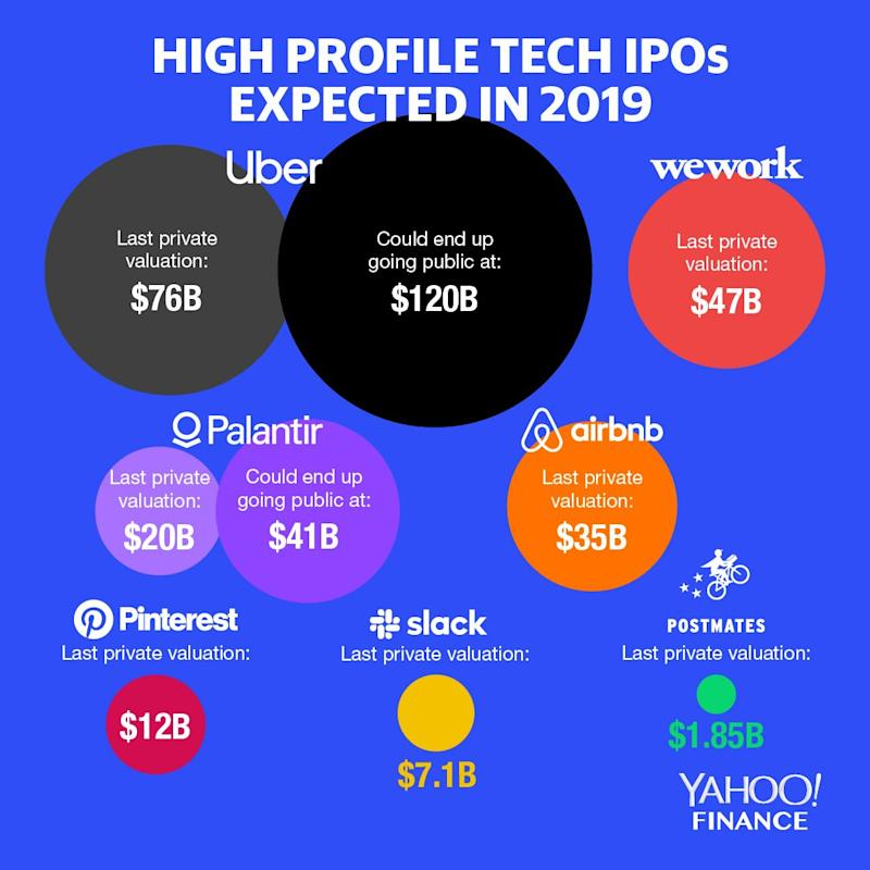 Lyft, Uber, Pinterest, Slack: Next big tech IPOs