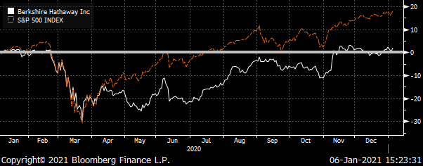 A chart showing 2020's Berkshire Hathaway (BRK/A) & S&P 500 Index Total Return.