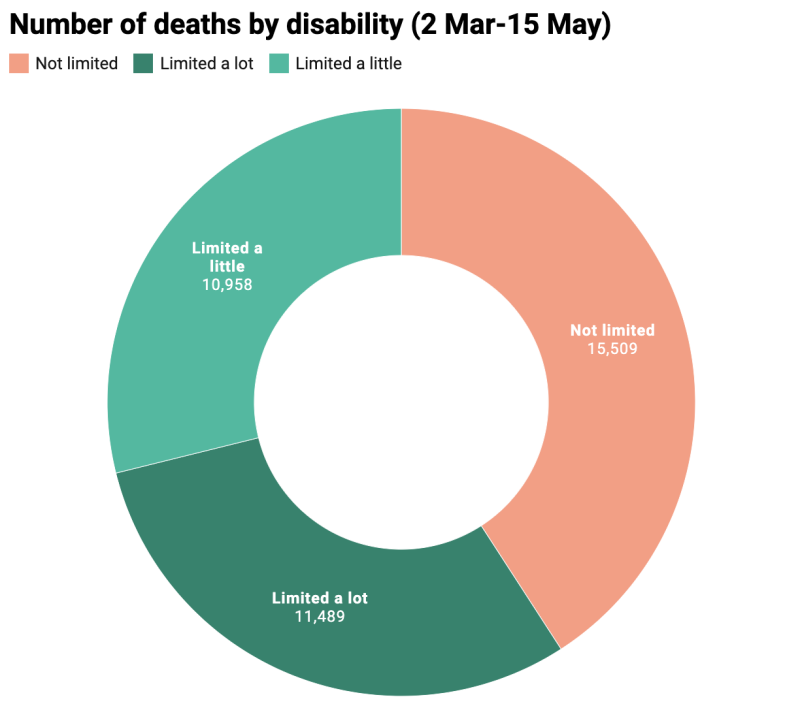 coronavirus deaths by disability