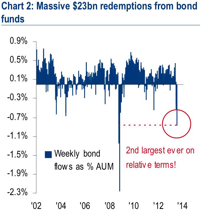 bond fund outflows