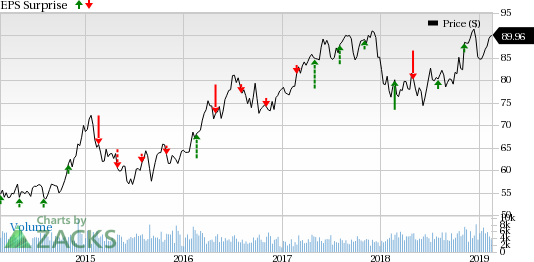 Pinnacle West (PNW) to Post Q4 Earnings: Is a Beat in Store?