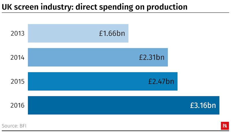 Direct spending on production (PA)