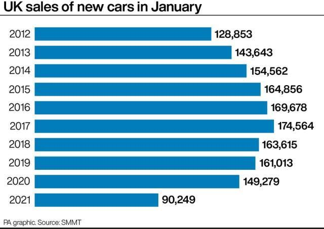 UK sales of new cars in January