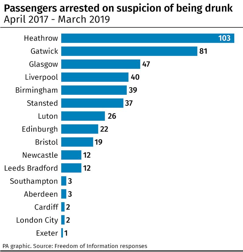 Airport and airline arrests for being drunk