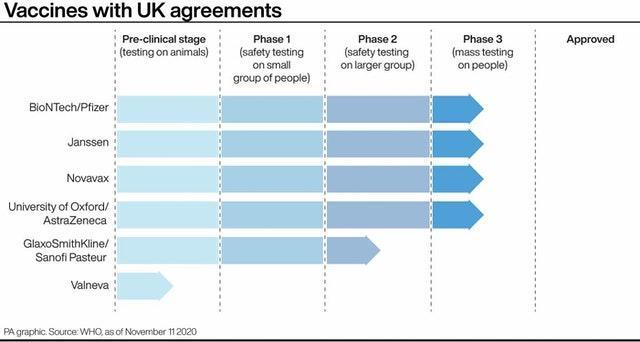 Vaccines with UK agreements