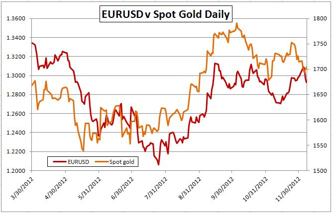 Gold-Forex Correlations: Gold Link Weak Again on Fundamentals, Expectations