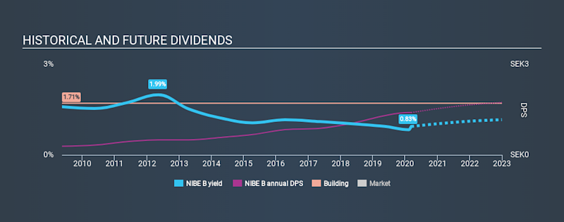 OM:NIBE B Historical Dividend Yield, March 10th 2020