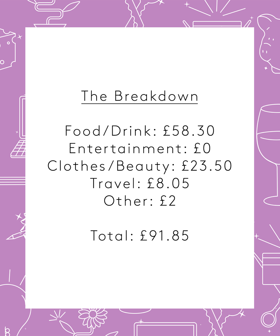"""<strong>The Breakdown</strong><br><br>Food/Drink: £58.30<br>Entertainment: £0<br>Clothes/Beauty: £23.50<br>Travel: £8.05<br>Other: £2<br><br><strong>Total: £91.85</strong><br><br><strong>Conclusion</strong><br><br>""""I feel like my spending for the week was relatively average, apart from the replacement earring I bought. I found that the process of doing the diary definitely made me question my potential purchases more as I didn't want to end up spending loads of money, which was pretty interesting. Maybe in the future I'll imagine all my purchases are being scrutinised by other people to test if I really want them!<br><br>I think a saving goal of £400 might be more realistic for me at the moment, particularly because I want to enjoy meeting up with friends and family after having spent so long in lockdown. I've also recently increased my pension contribution a bit.<br><br>Also, on reflection, I feel like I may have judged the <em>Line of Duty</em> finale too harshly. I like the point they were trying to get across about institutionalised corruption but still feel it could have been a bit more dramatic? Maybe that's just me…"""""""