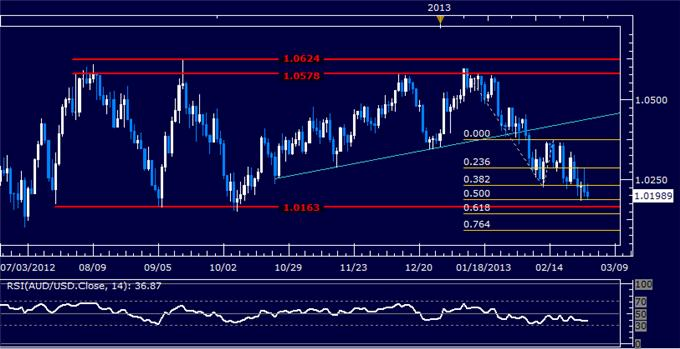 Forex_AUDUSD_Technical_Analysis_03.01.2013_body_Picture_5.png, AUD/USD Technical Analysis 03.01.2013