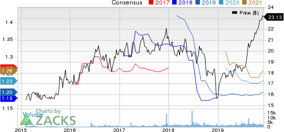 Easterly Government Properties, Inc. Price and Consensus