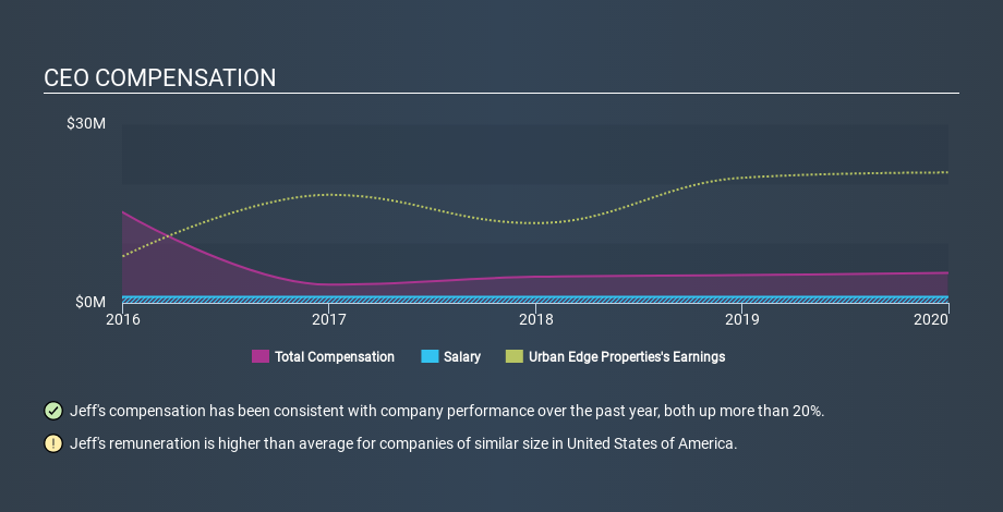 NYSE:UE CEO Compensation May 19th 2020