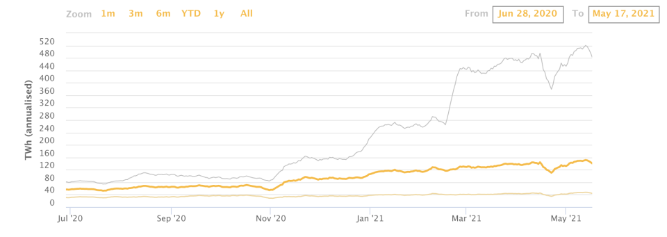 Bitcoin energy consumption by TWh. (Annualized.)