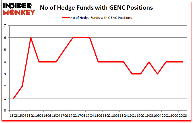 Is GENC A Good Stock To Buy?