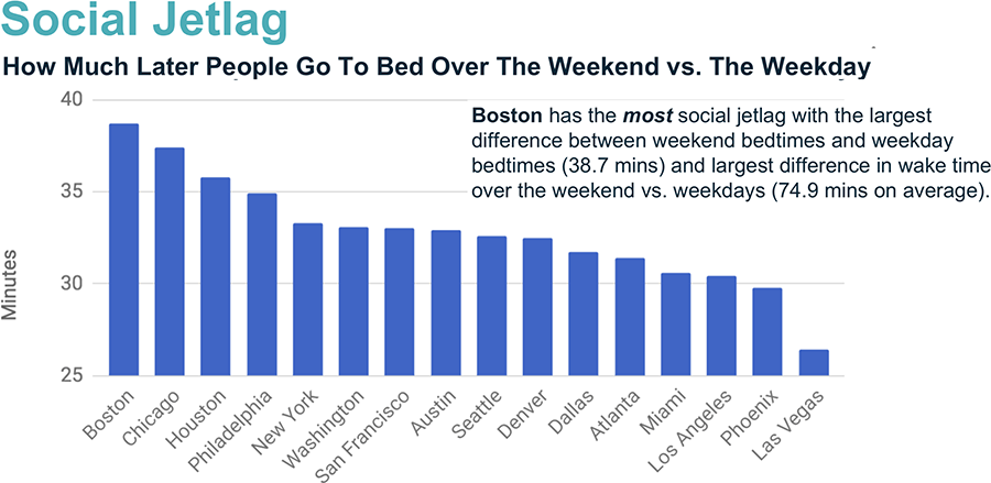 Congratulations, Boston—you have the most erratic bedtimes in the country.