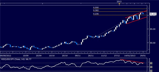 Forex_Analysis_USDJPY_Classic_Technical_Report_01.29.2013_body_Picture_1.png, Forex Analysis: USD/JPY Classic Technical Report 01.29.2013