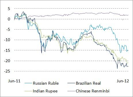 Currency Returns Past Year