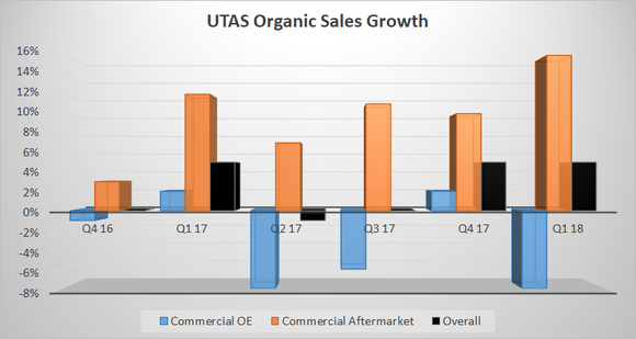 united technologies aerospace systems sales growth