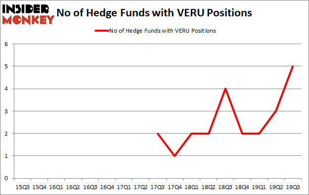 Is VERU A Good Stock To Buy?