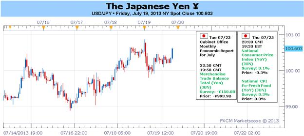 Yen_Could_Weaken_as_Abenomics_Affirmed_by_Japanese_Elections_body_Picture_1.png, Yen Could Weaken as 'Abenomics' Affirmed by Japanese Elections