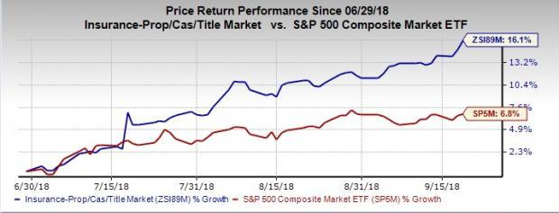 On comparative judgment, we try and find out which stock -- Progressive Corp (PGR) or Travelers Companies (TRV) -- has stronger chances to fare better in terms of fundamentals.