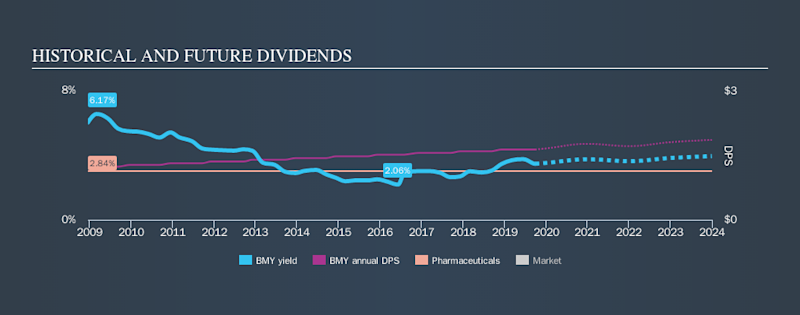NYSE:BMY Historical Dividend Yield, September 28th 2019