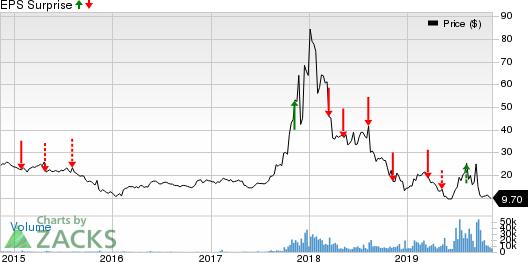 Overstock.com, Inc. Price and EPS Surprise