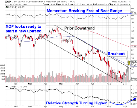 Are Oil & Gas Stocks On The Cusp Of Breakout?