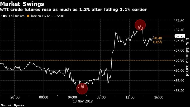 Oil Bounces Back as OPEC Sees Potential for Outside Supply Cuts