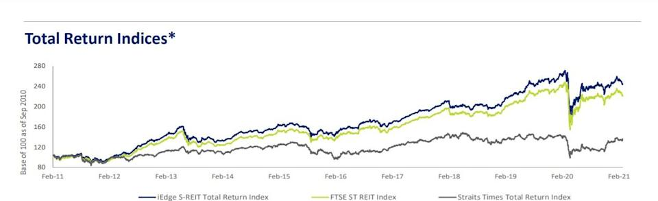 Source: SGX S-REIT and Property Trust Chartbook