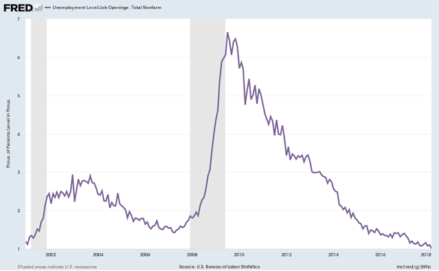 For each job open in the U.S. there is one member of the workforce unemployed. During the financial crisis, there were more than six unemployed workers per open job. (Source: FRED)