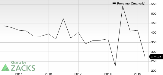 Cree, Inc. Revenue (Quarterly)