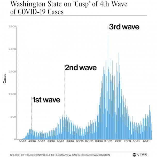 PHOTO: Washington state on 'cusp' of 4th wave of COVID-19 cases (ABC News)
