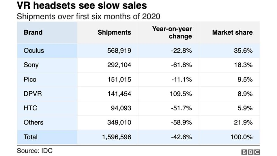 VR headset sales table