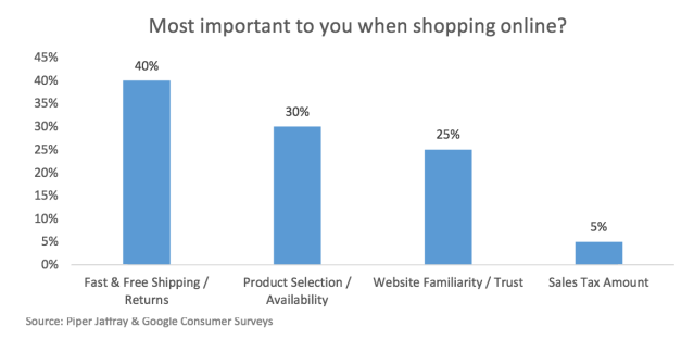 A Piper Jaffray survey on 2,000 U.S. consumers shows only 5% of them see sales tax amount as a critical factor when deciding where to buy. (Screenshot/Piper Jaffray)