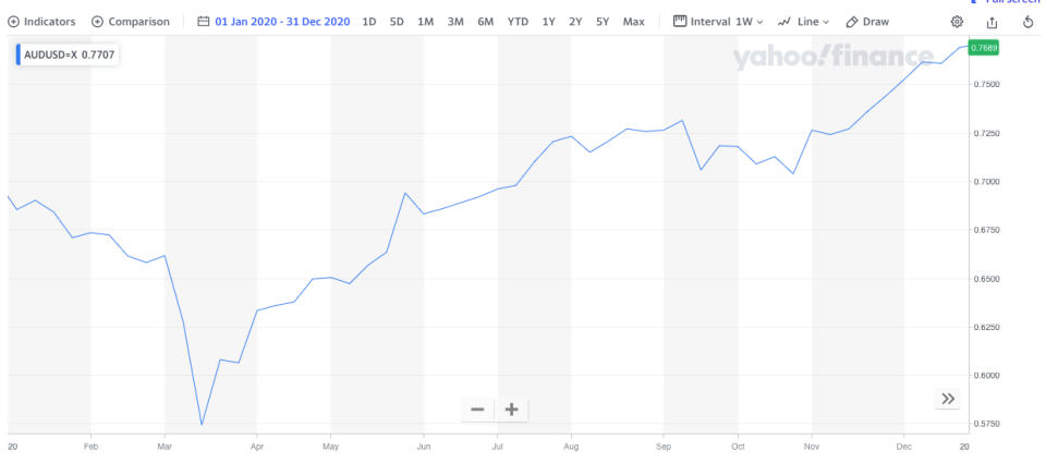 The Australian dollar grew over the course of 2020, albeit dipping sharply during March when the pandemic struck. (Source: Yahoo Finance)