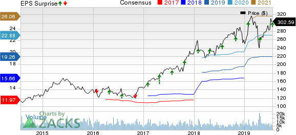 Anthem, Inc. Price, Consensus and EPS Surprise
