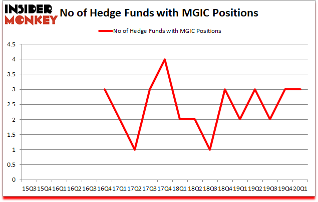 Is MGIC A Good Stock To Buy?